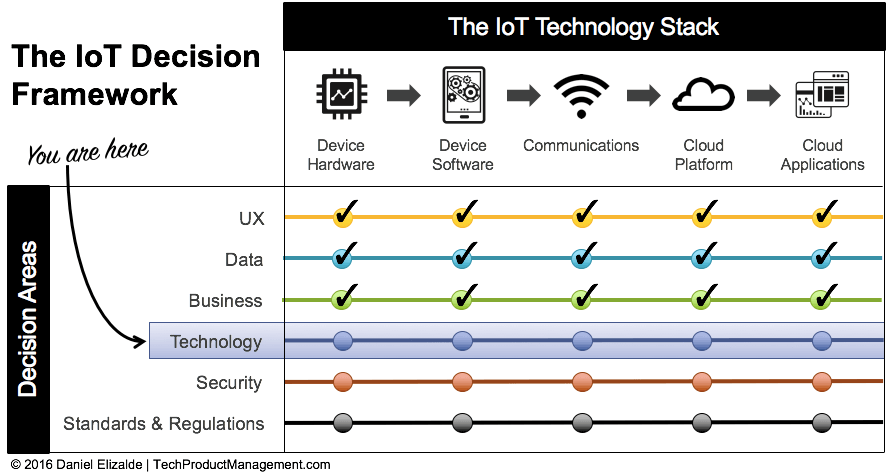 IoT Hardware - Technology Decision Area