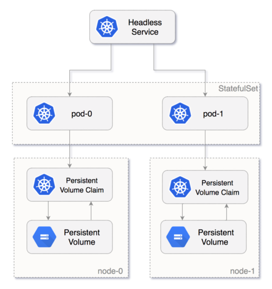 Overview of Kubernetes Components | Stateful Set
