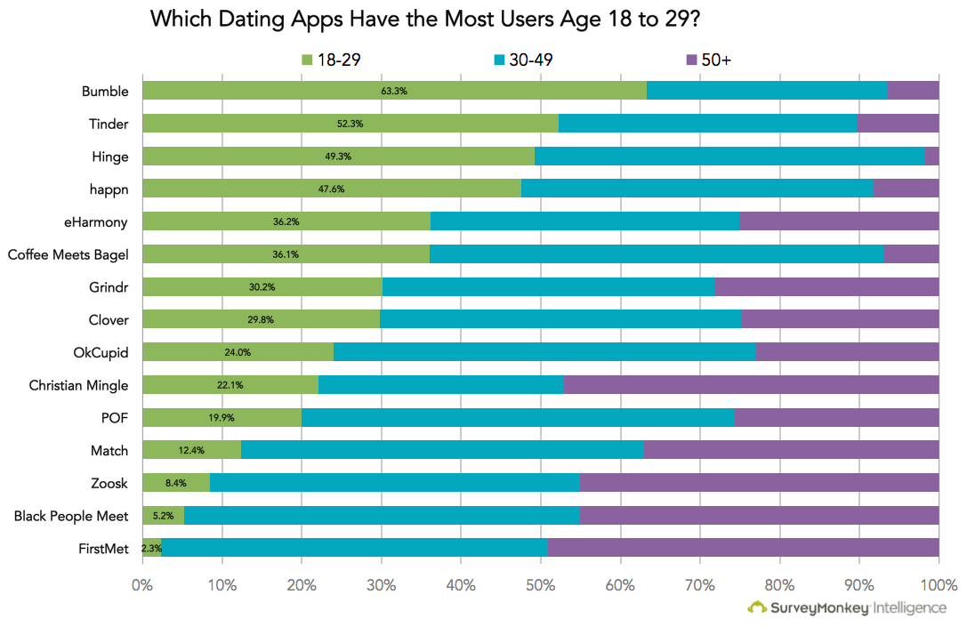 Dating sites popularity comparison
