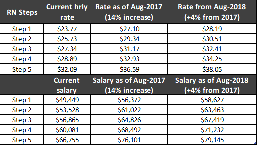 Table 3 Example Of Proposed Wage Rates For Registered Nurses Under The Nzno Dhb Meca