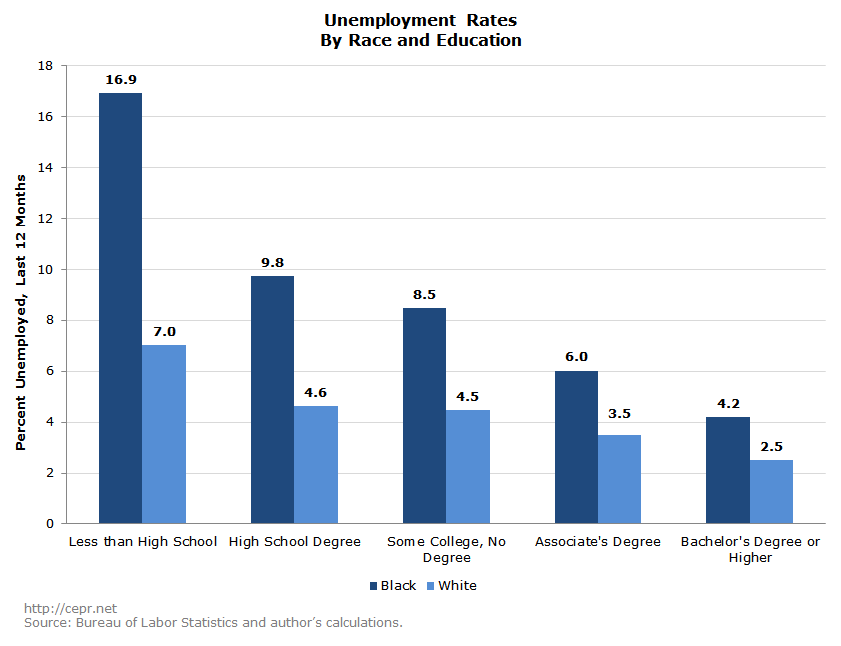 the problem of colins unemployment status Coping well with unemployment by: so they often feel responsible if they do not understand the basis for a problem ft collins: colorado state university.