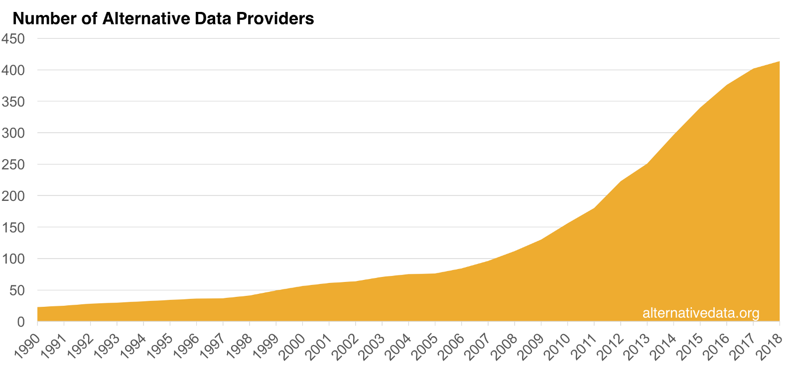 The number of Alternative Data Providers is exploding.