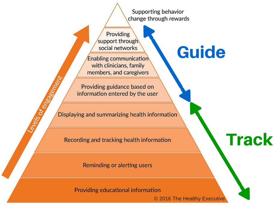 Health Apps Track versus Guide