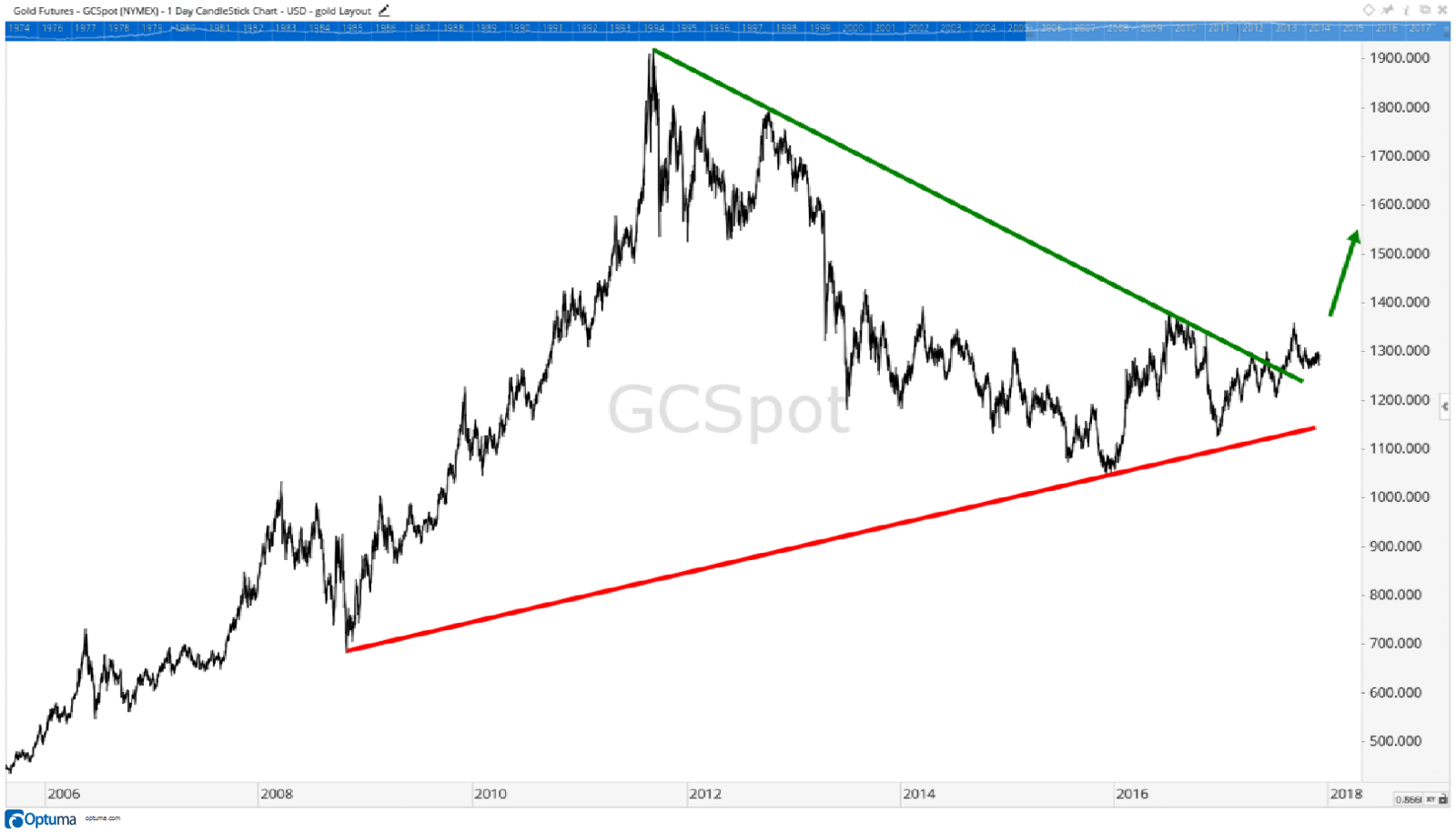 After Gold Prices Broke Above The Green Downward Sloping Trend Line It Indicated Entered A New One That Is Heading Higher