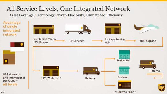 Assessing Logistical and eCommerce offerings in the Package Delivery ...