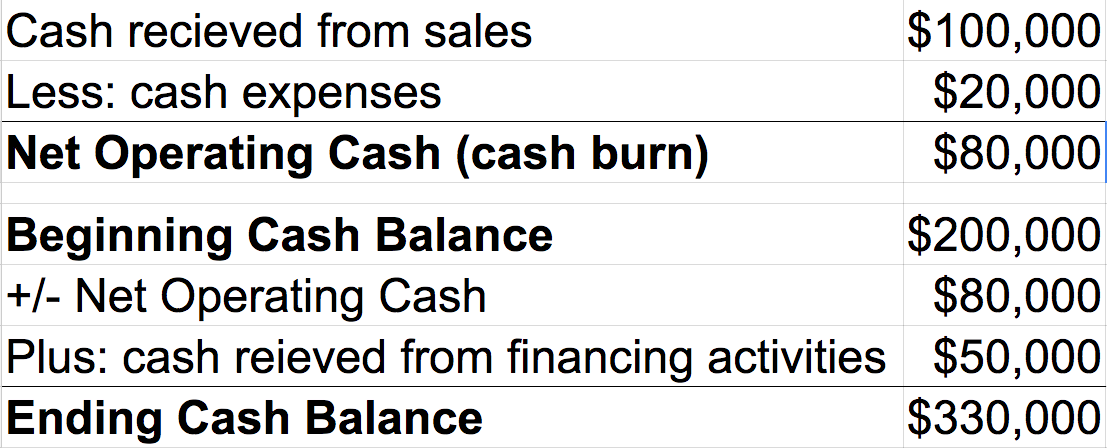 How To Build A Basic Financial Model Template Included