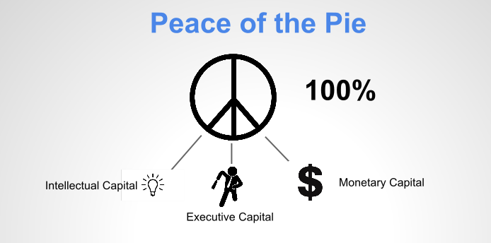 The Best Way to Split The Equity Pie in Your Startup