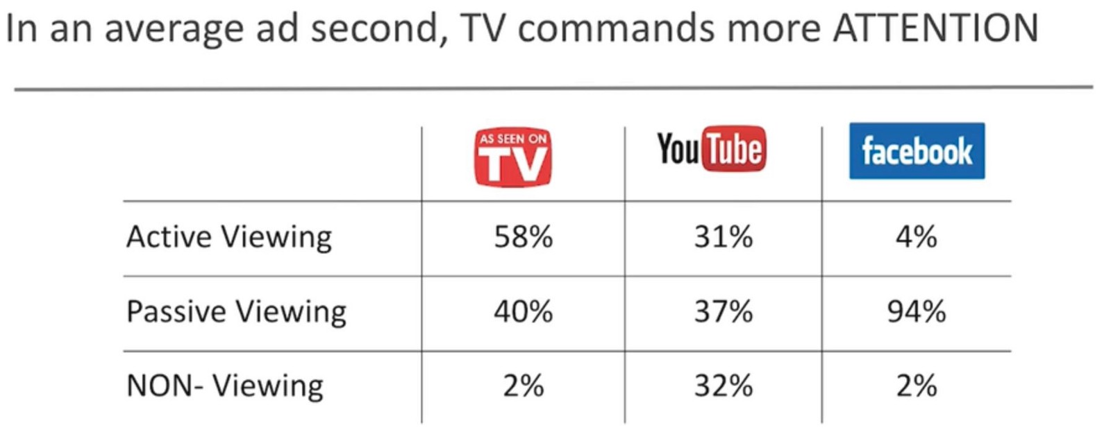 Screen Size Matters Tv Ads Lead To More Sales Than Youttube Or