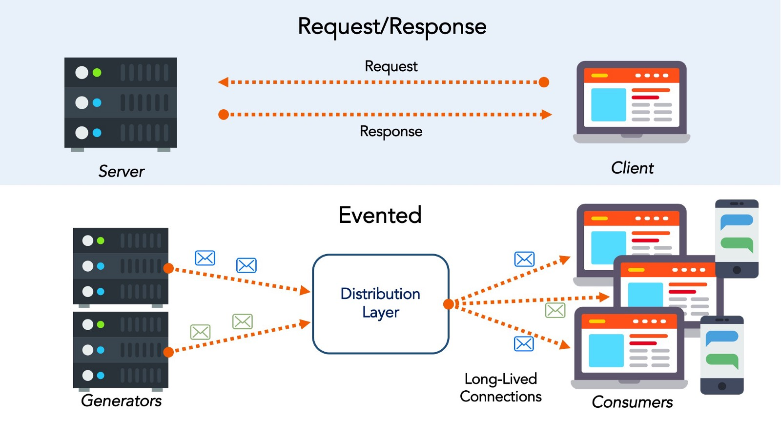 By Of Managed APIs Projected To Be EventDriven - Event driven architecture