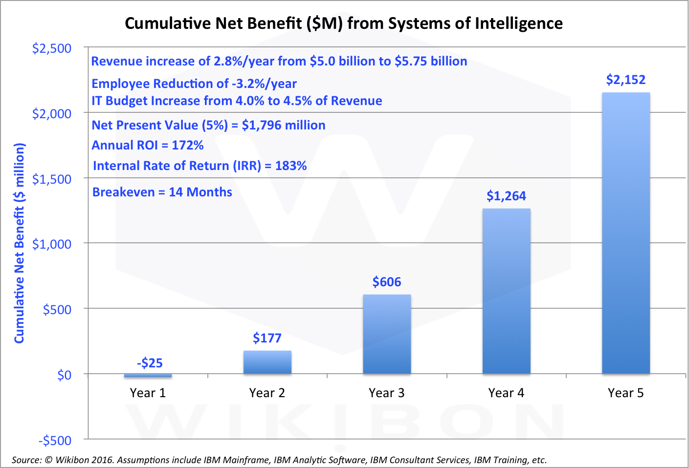 Note In All Three Scenarios Revenue For The Organization Increases As A Function Of Building Out Data Driven Culture