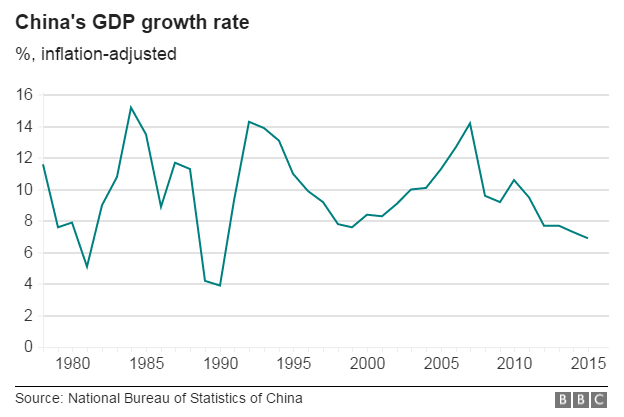 gdp growth and the rise of chinese economy The chinese economy in 2018 jan 16 china has surpassed its target of 65% gdp growth and seemed to stop its slide without the chinese fdi will rise.