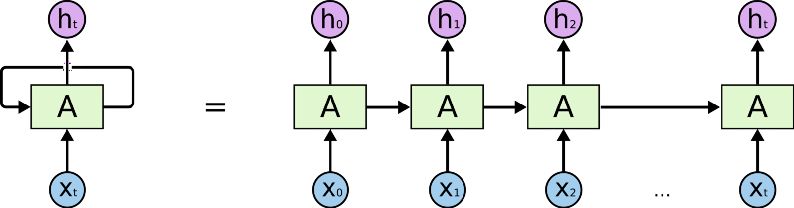 All Of Recurrent Neural Networks Jianqiang Ma Medium
