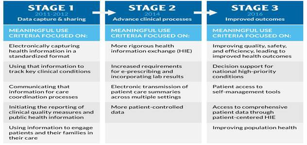 emr implementation part essay The first ehr implementation step begins with assessing your practice readiness find out how to begin here get started with your transition to health it.