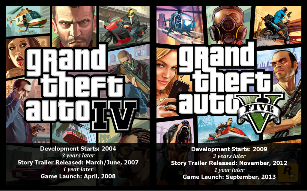 The game covers for Grand Theft Auto 4 and Grand Theft Auto 5. The covers are populated by images of characters and vehicles with the titles large and in the center of each respective cover. A comparison of release dates during each game development is shown