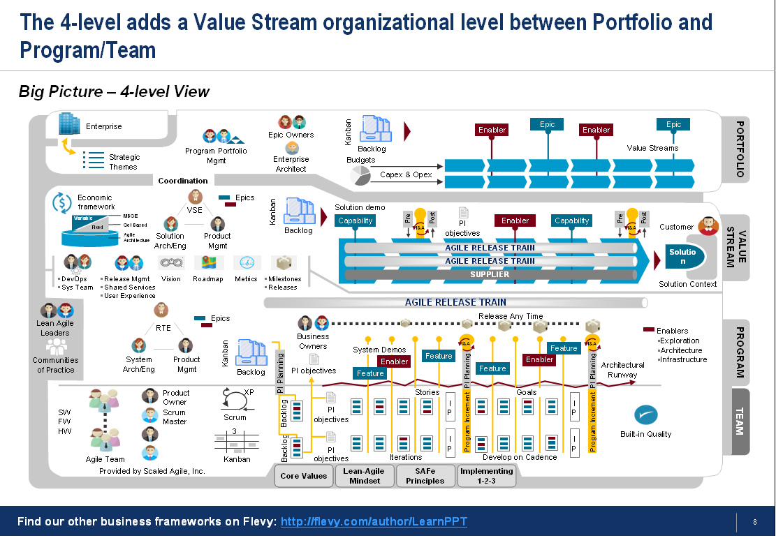 Scaled Agile Framework An Overview Of Its Core Values Principles