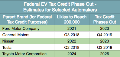 As It Stands Now The Ev Tax Credit Could Be Available For Many Years After Evs Have Become Price Compeive With And Even Er Than Ice Models