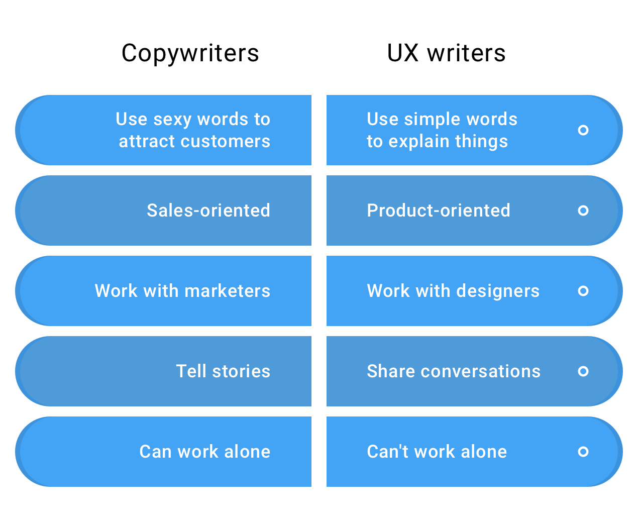 How to Build a Better Product with UX Writing