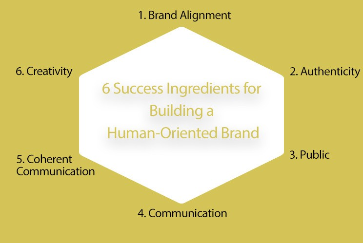 Ingredients Of Early Success >> 6 Success Ingredients For Building A Human Oriented Brand