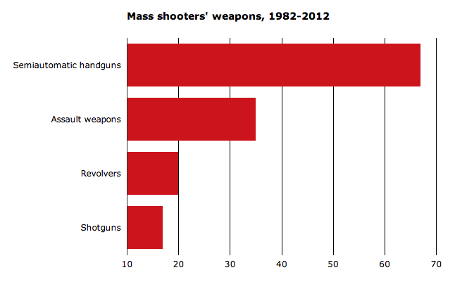 Mass Shootings from 1982-2012