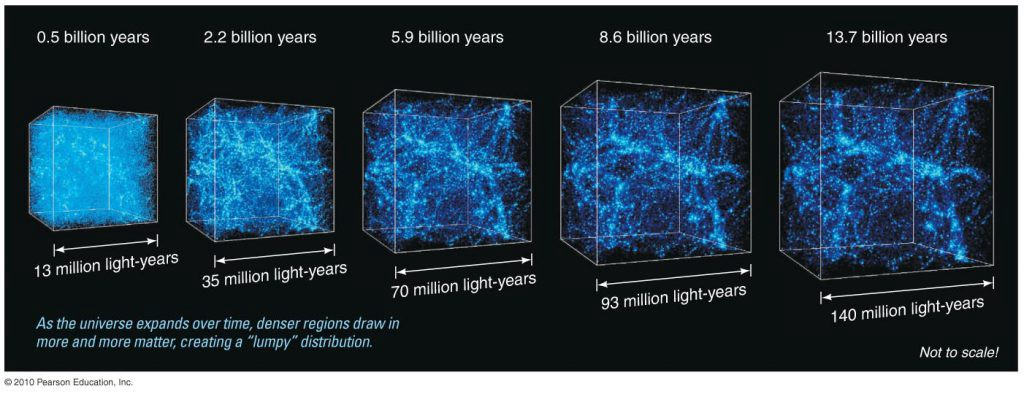 "As the universe expands over time, denser regions draw in more and more matter, creating a ""lumpy"" distribution"
