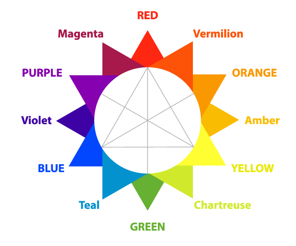 Blue Yellow And Red Are Also Known As The Primary Colors Because Every Other Color In Wheel Can Be Seen Their Combination