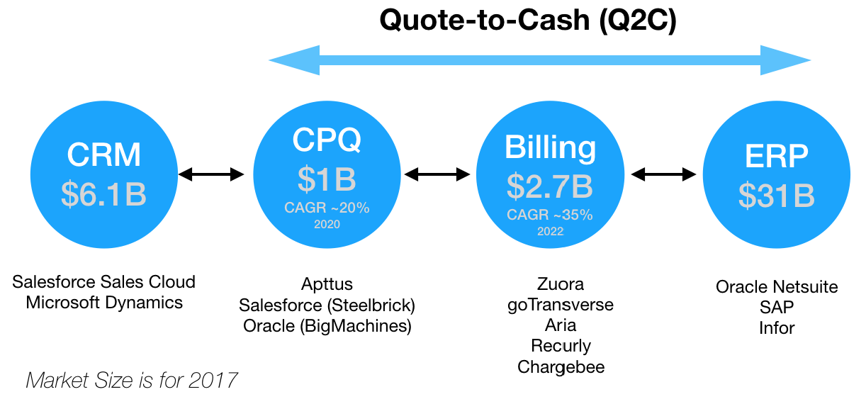 Quote To Cash | Why Has Quote To Cash Q2c Become Exceptionally Hard And Why