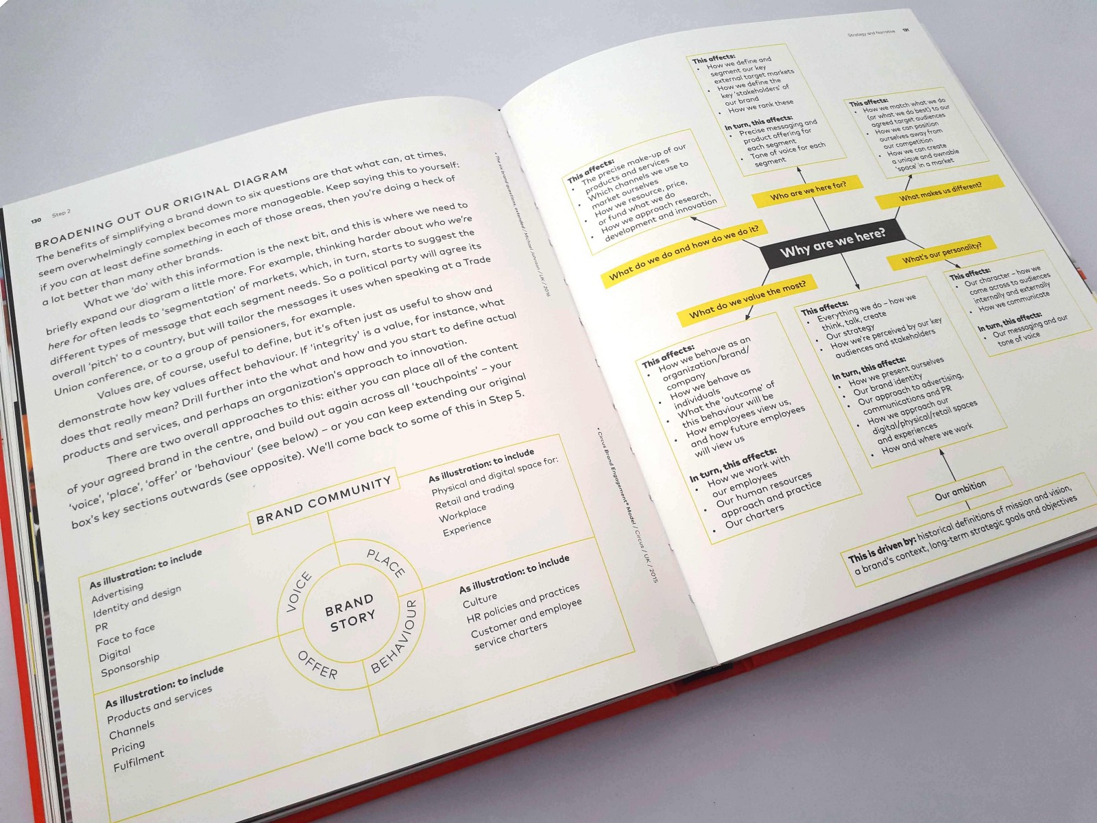 Branding in five and a half steps by Michael Johnson