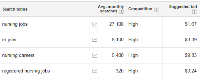 adwords SEO competition volume