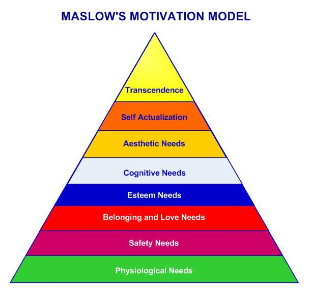 a look at our hierarchy of values the ascent