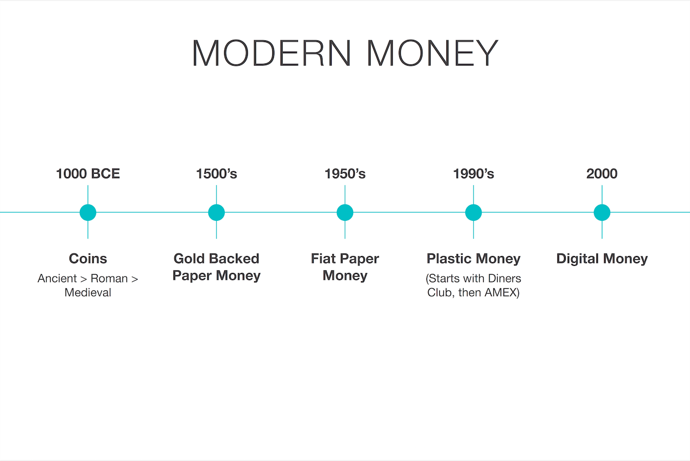 Homo Sapiens Evolution Money Bitcoin Hacker Noon Related Image With Current Electricity Notes This Was The Defining Model In And Amongst Periods Of Gold Standards Etc For 500yrs Until Promissory Transformed Into Our Era Fiat