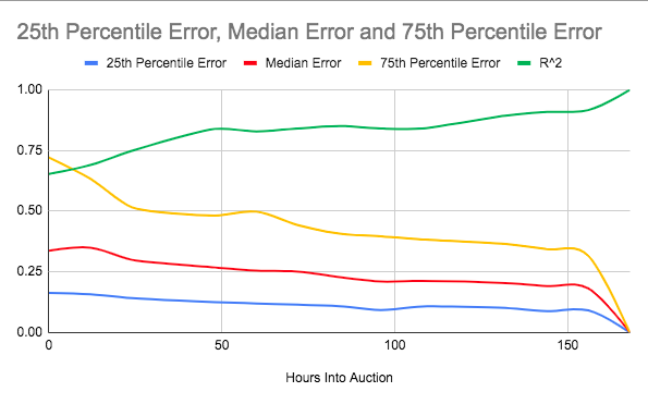 Accuracy measures for 14 time-stamped models predicting auction outcomes.