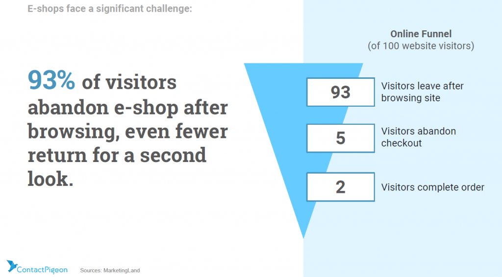 The Ecommerce shopping funnel