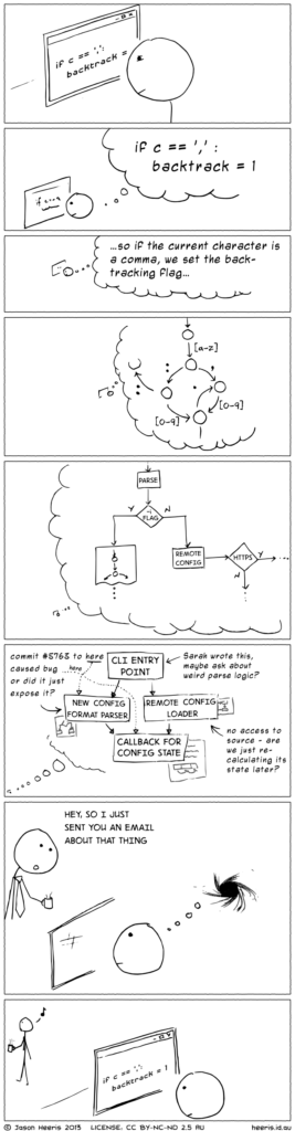 Originally posted on http://heeris.id.au/2013/this-is-why-you-shouldnt-interrupt-a-programmer/