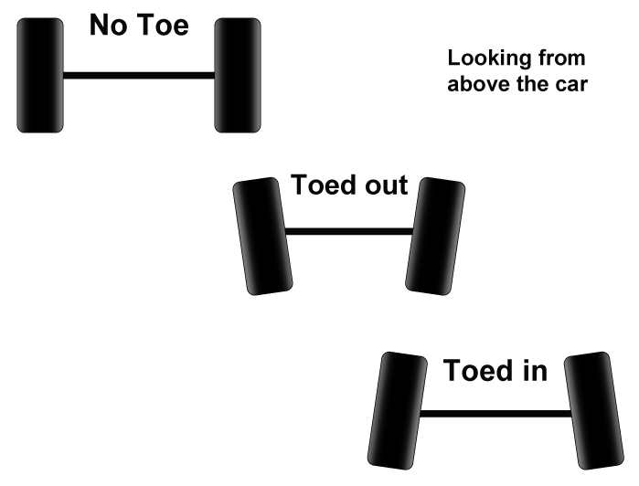 How Toe Works