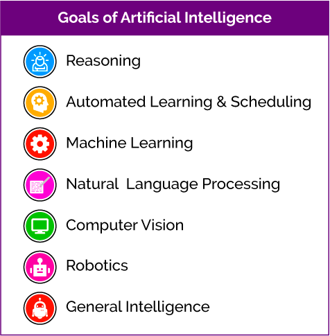 overview of artificial intelligence Artificial intelligence (ai) is here to stay and it's not just changing the market, it's shaping the way we live and work in 2016, there were 40 acquisitions of companies working to advance artificial intelligence (ai) ¹ and the ai market was worth $644 million².