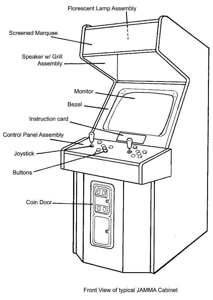 Product Architectural Design of Arcade Cabinet Game.