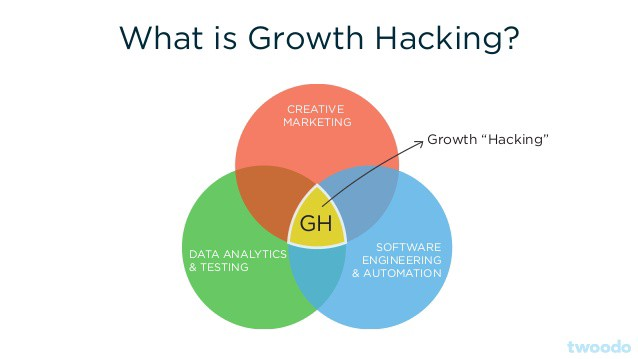 growth-hacking-guide-mindset-framework-and-tools