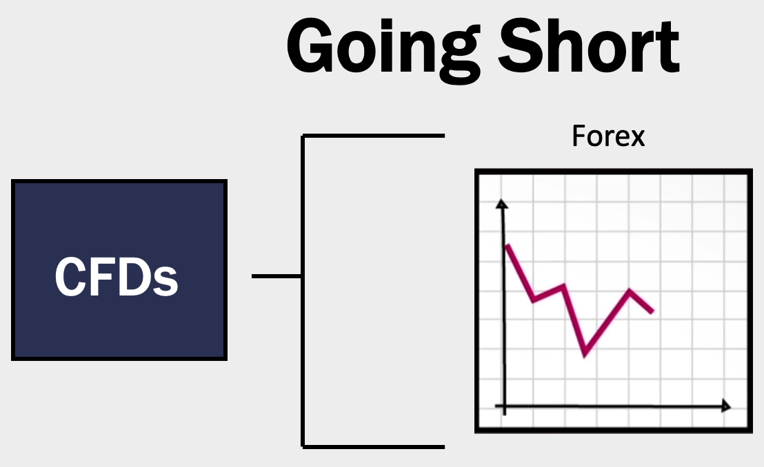 Going short in CFD trading