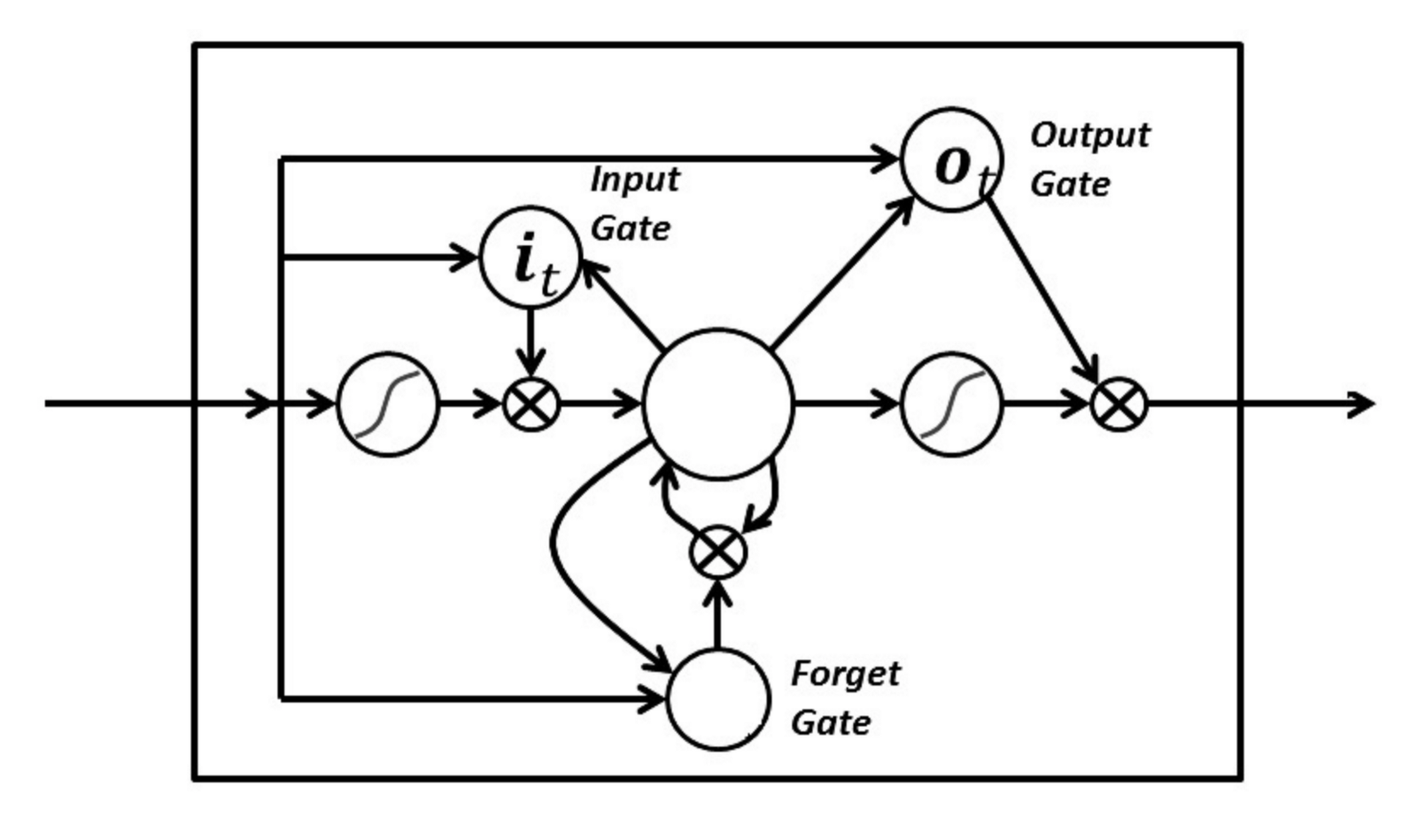 Recurrent Neural Networks And Lstm Towards Data Science The Diagram Below Shows How A Basic Virtual Private Network Functions Gates In Are Analog Form Of Sigmoids Meaning That They Range From 0 To 1 Fact Enables Them Do