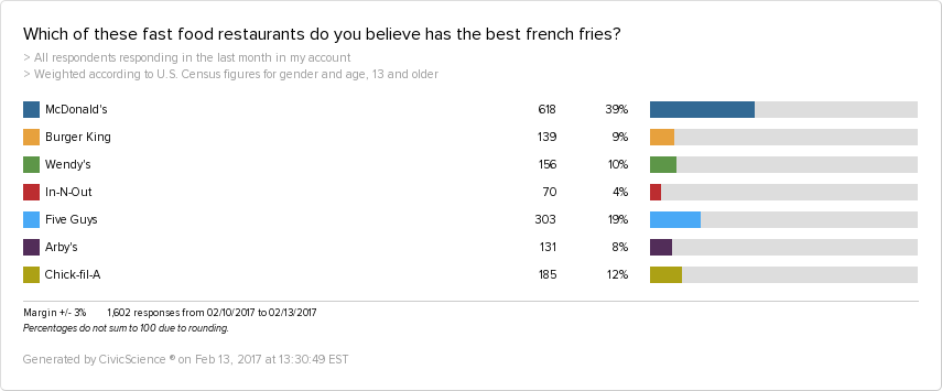 In 2017, most Americans still think that McDonald's has the best french fries out of other fast food restaurants.