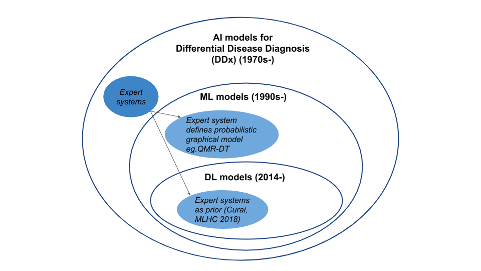 The science of assisting medical diagnosis: From Expert systems to Machine-learned models