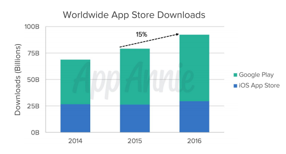 Worldwide App Store Downloads