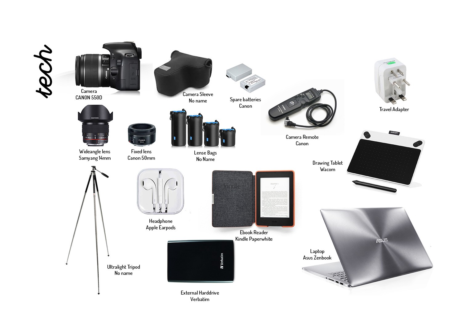 Technology Packing List