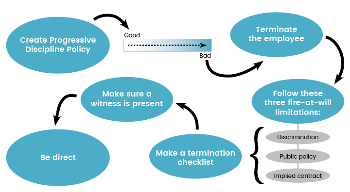 A flowchart that shows the steps you should follow to fire someone legally.