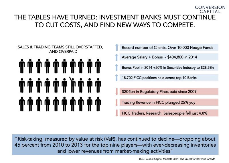 Fault Tolerance Investment Banks And Financial Technology - Top investment banks