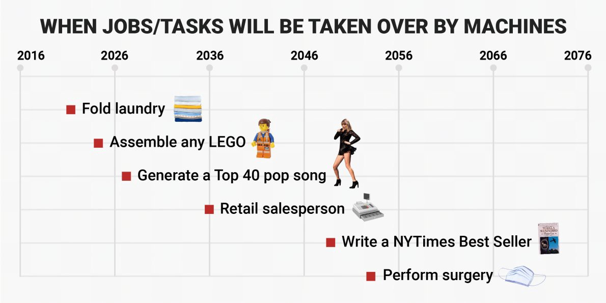 Here's when robots will start outperforming humans on every task  #AI #MachineLearning