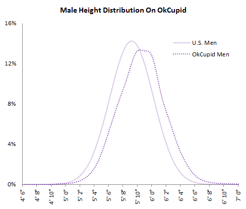 Online dating response rate by height