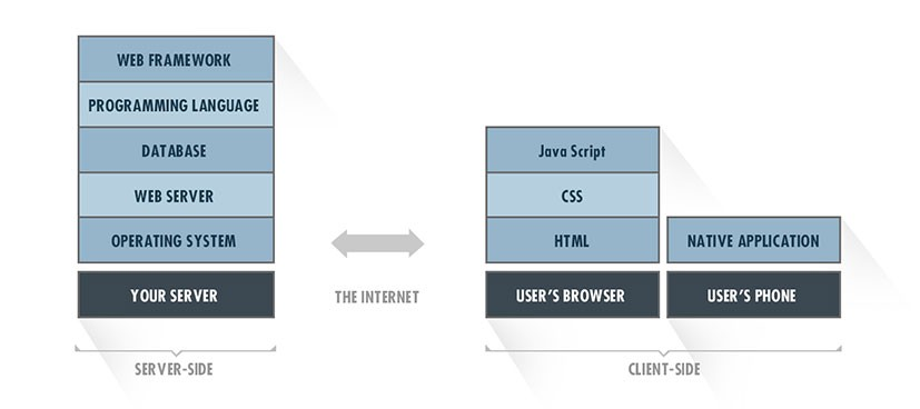 A diagram of a tech stack compiled with Java Script, CSS and HTML.