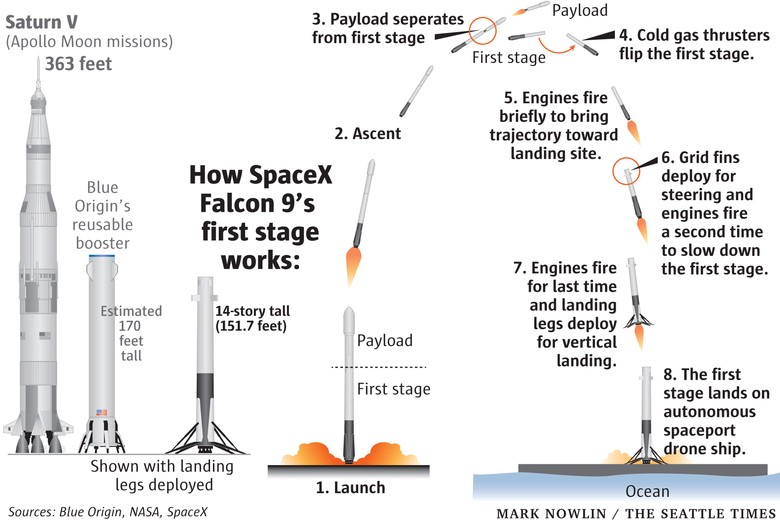 As You See In The Diagram Below On Left We Begin To Understand Size Of Various Spacecrafts And Right How Stage Landing Works