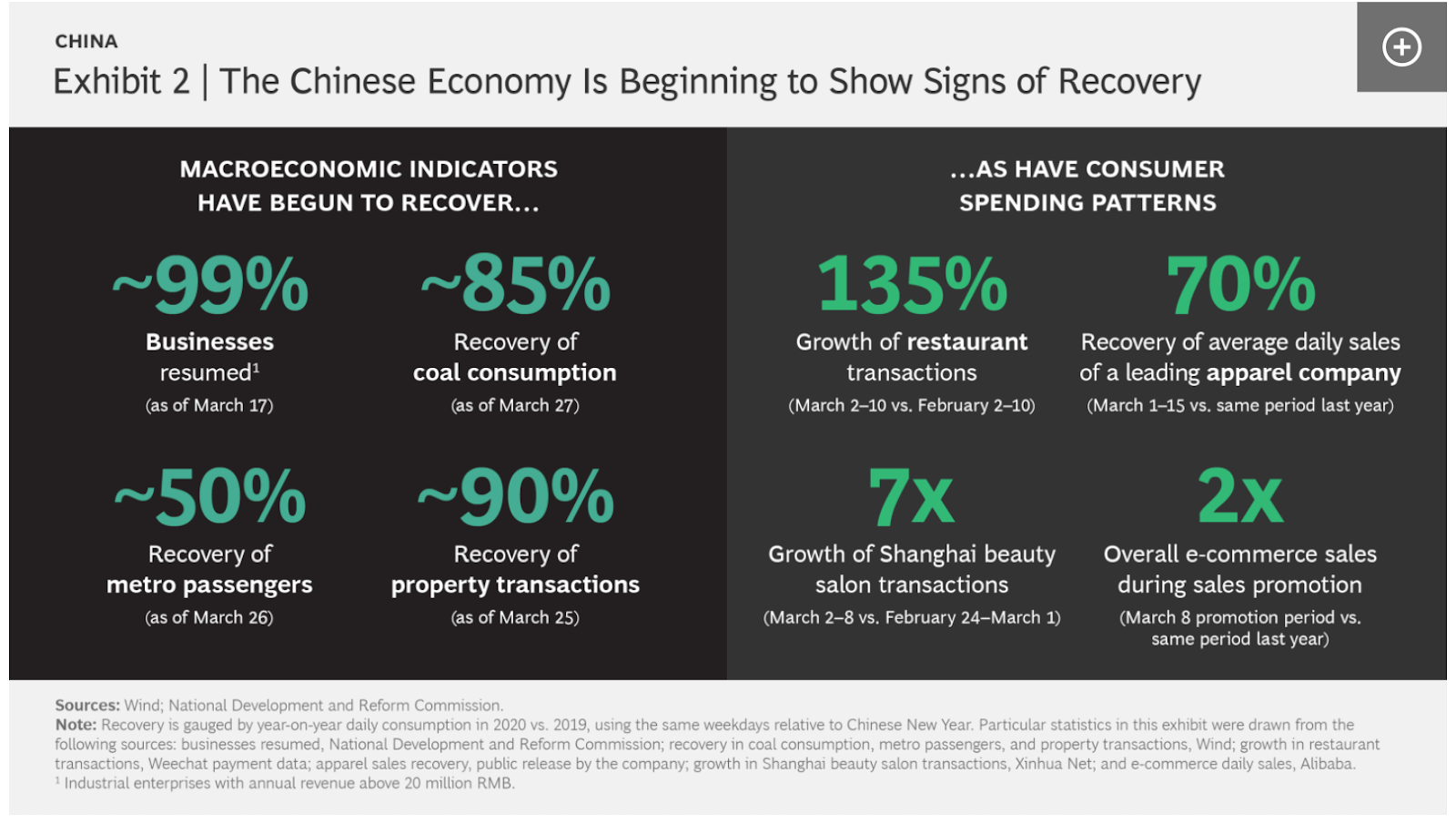 Covid-19 in The Age of Technology and The Homo Deus - Recovery of the Chinese Economy